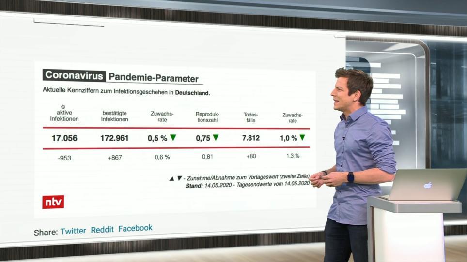 Pandemie-Parameter: Wie der neue R-Wert funktioniert | RTL.de