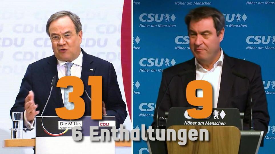 K-Frage: Der CDU-Vorstand hat für Laschet gestimmt